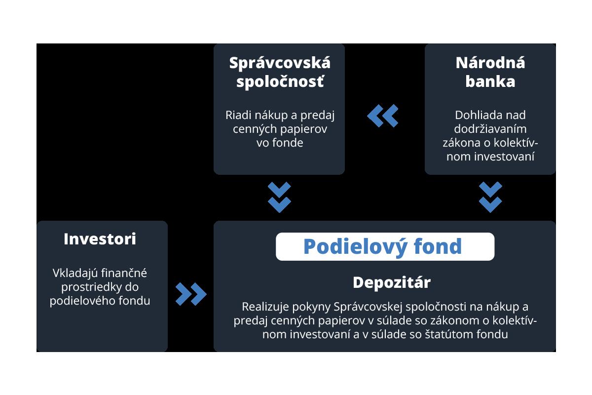 schema-investovania-v-podielovych-fondoch