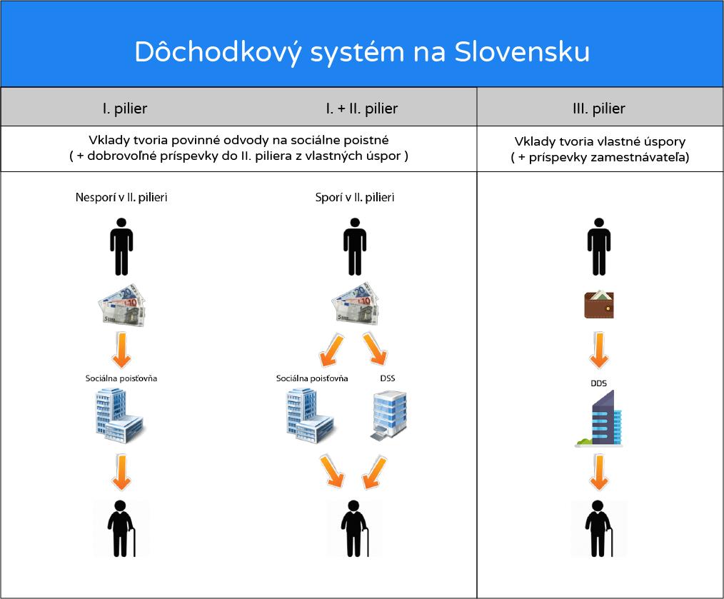 Dôchodkový systém na Slovensku